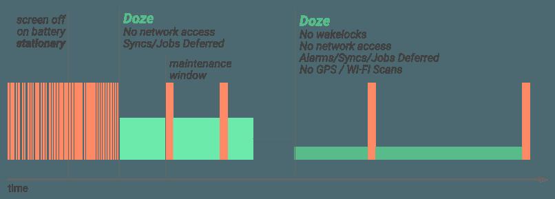 قابلیت Doze بهبود یافته و کاهش مصرف انرژی