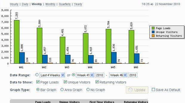 معرفی 15 جایگزین گوگل آنالیتیکس (Google Analytics)