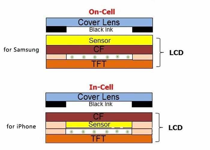 شرح کامل قطعات تاچ ال سی دی گوشی موبایل و انواع تعمیر آن ها