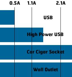 از 0 تا 100 شارژ گوشی های موبایل و عوامل موثر در آن