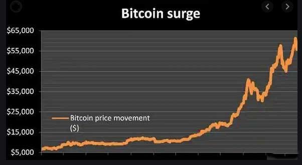 آخرین قیمت بیت کوین و ارزهای دیجیتال برتر