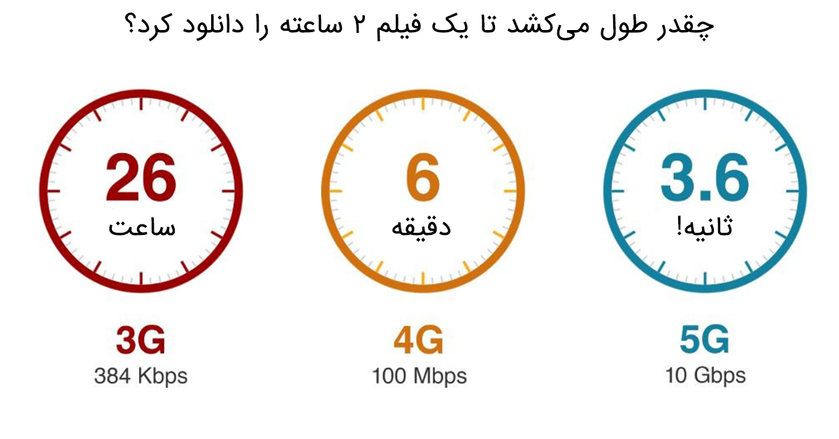 تفاوت سرعت 4g و 5g